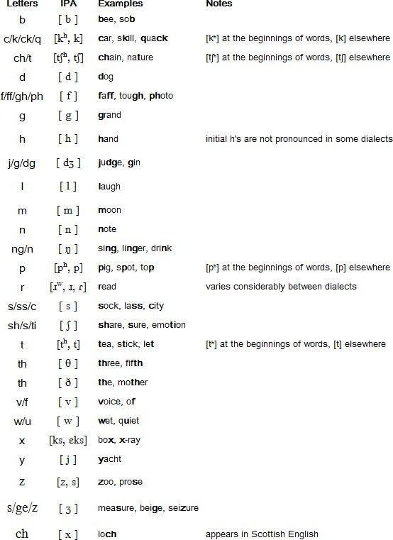 Consonantes en ingles